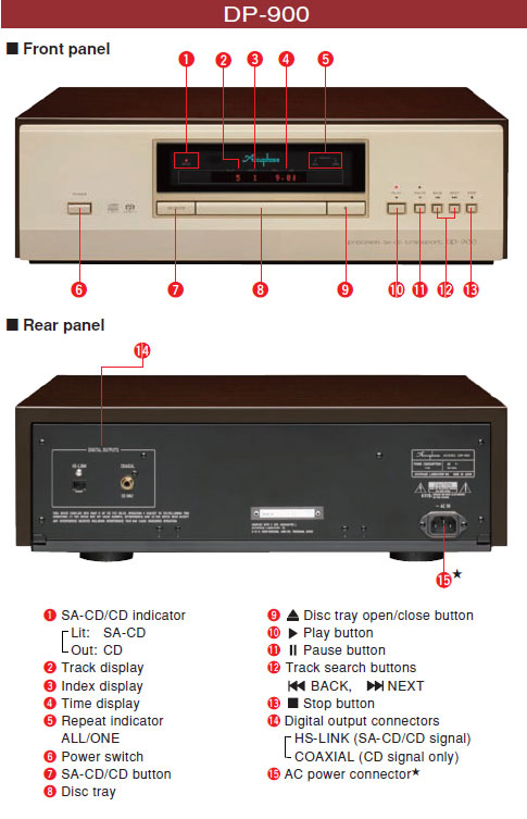 thong so ky thuat accuphase DP-900