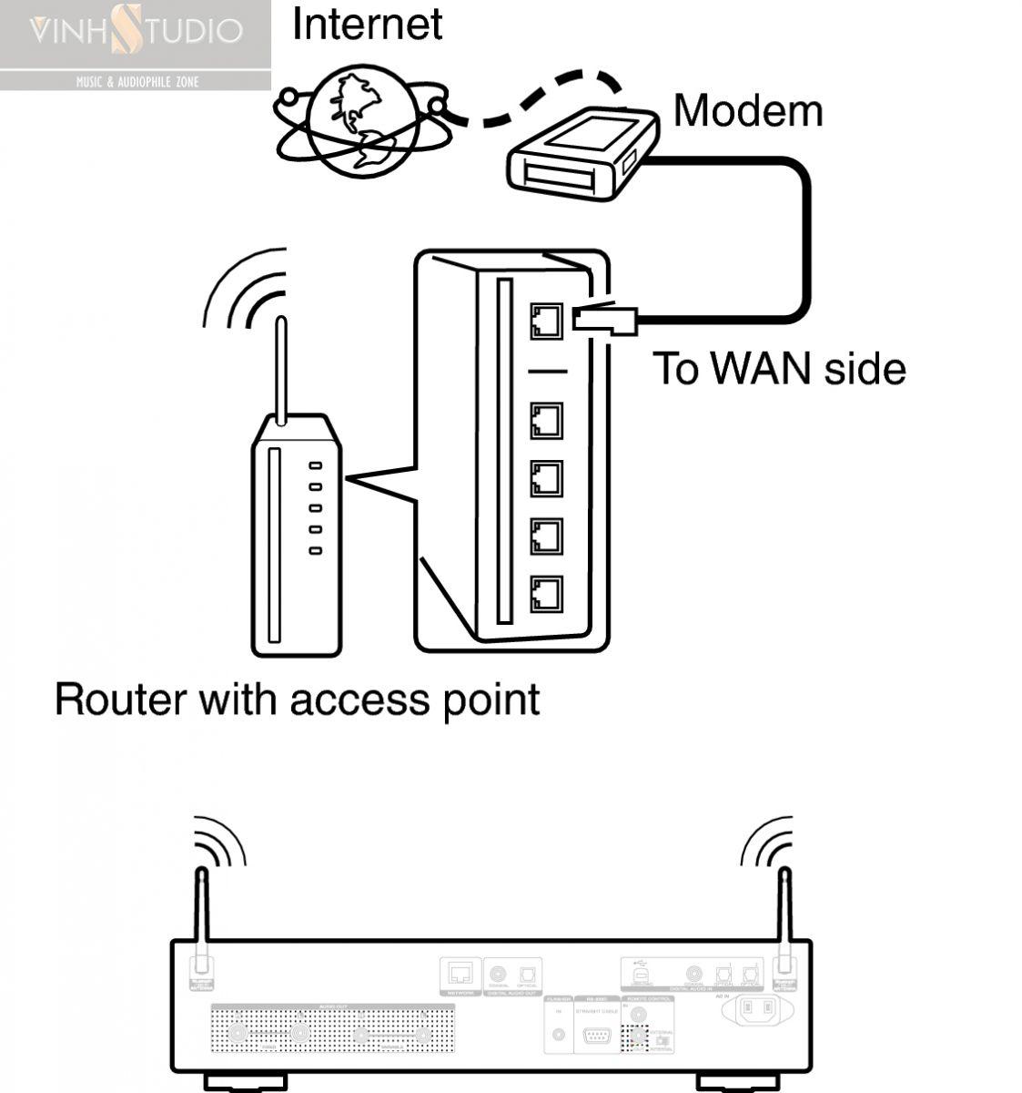 ket noi wifi marantz nd8006